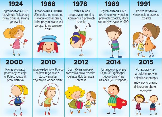 Co to są prawa dziecka? - Szkolne Blogi